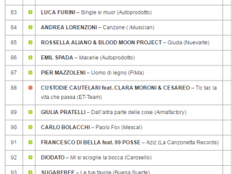 Angelo Iannelli entra nella Classifica TOP 100 Indie Music Like